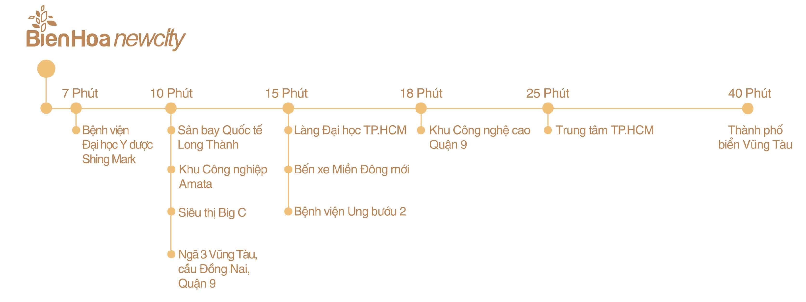 Liên kết giao thông từ khu đô thị Bien Hoa New City