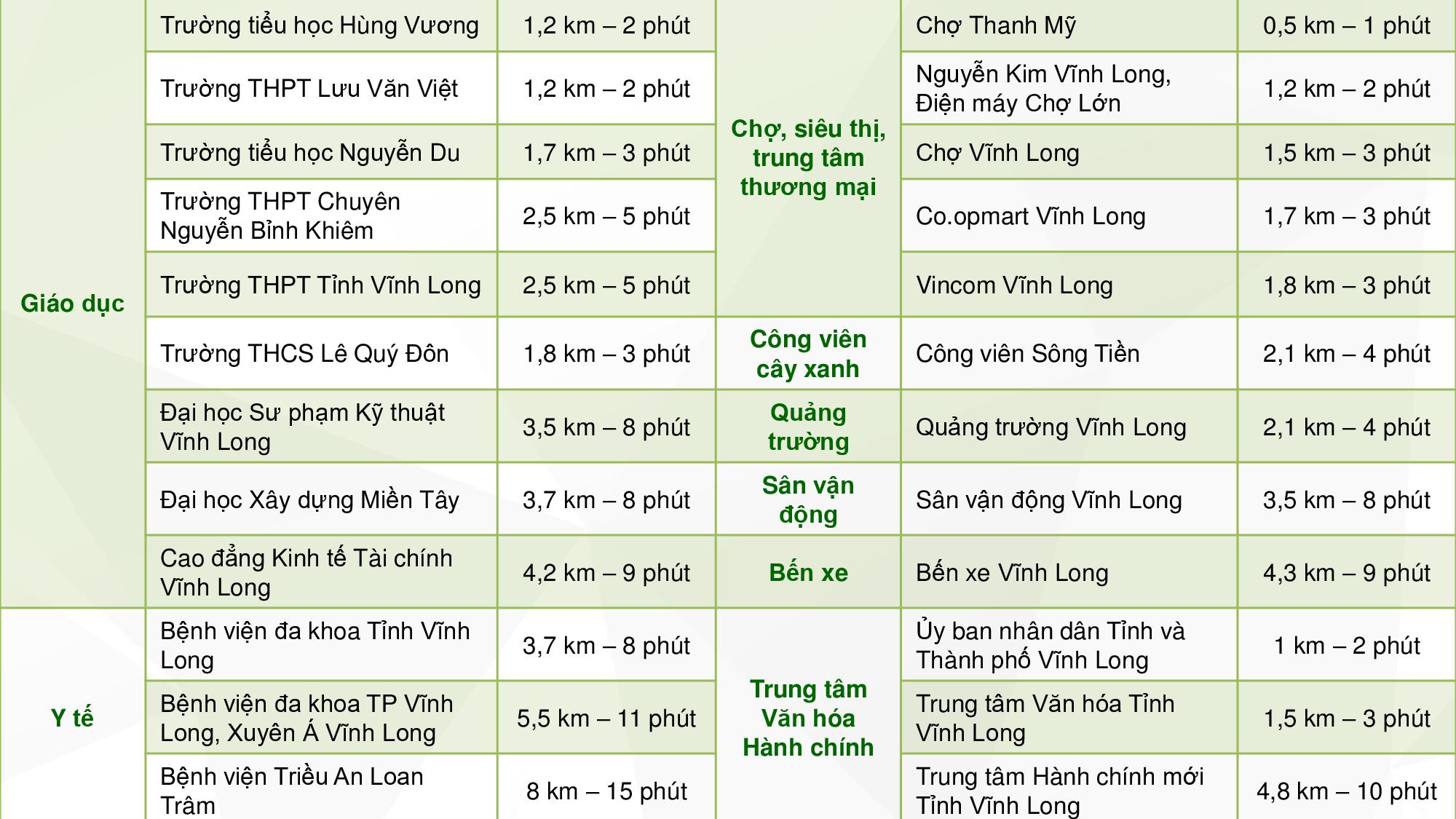 Tiện ích ngoại khu dự án Vinh Long New Town